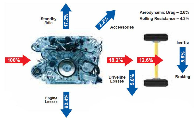 Fuel Economy and Friction Losses